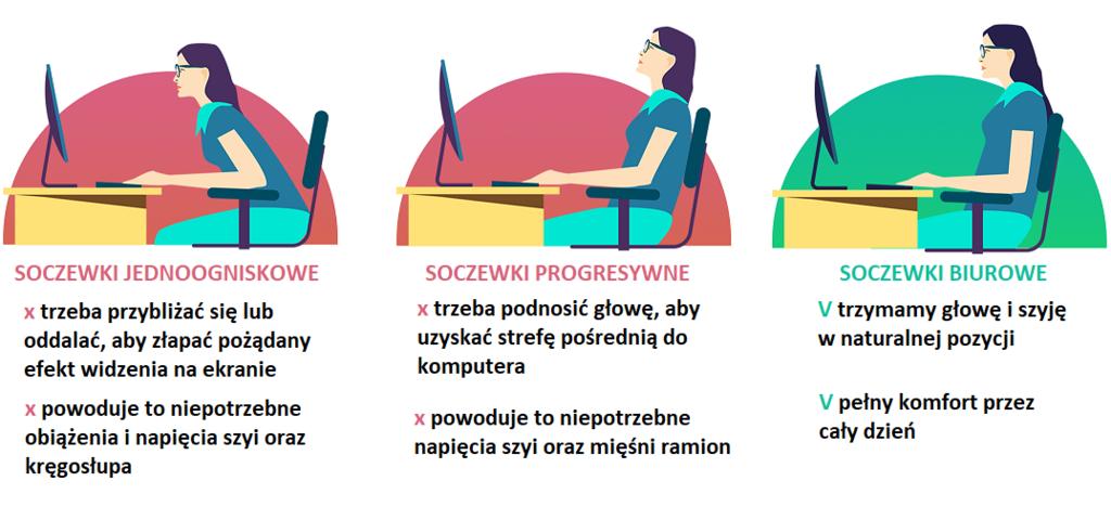 single-vision-vs-stardard-progressives-vs-office-progressives.png